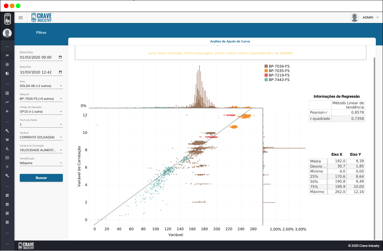 analise avançada de dados para industria: análise de ajuste de curva