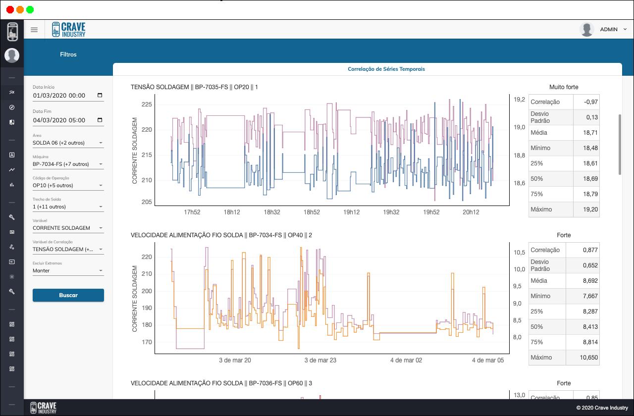 analise avançada de dados para industria: correlação de séries temporais